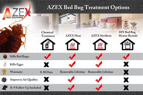 how much does bed bug heat treatment cost bed bug heat treatment the best 28 images of how much does bed bug heat treatment c