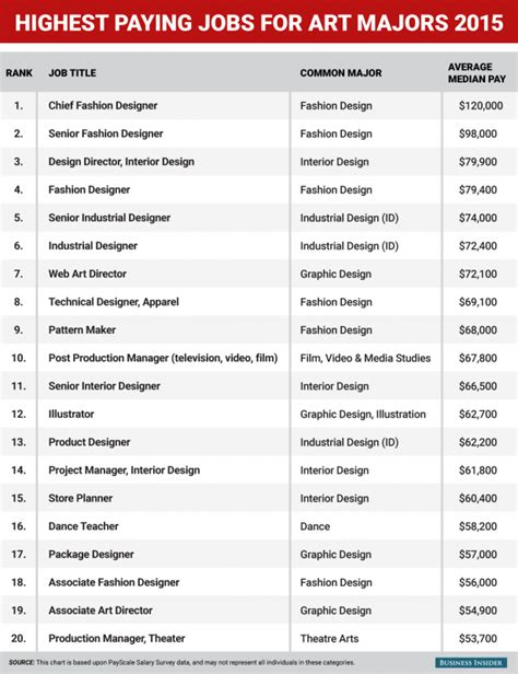 Top Mba Careers by Best Paying For Majors Artnet News