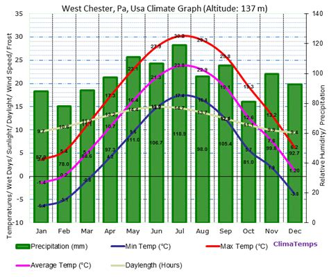 climate graph for west chester pa usa