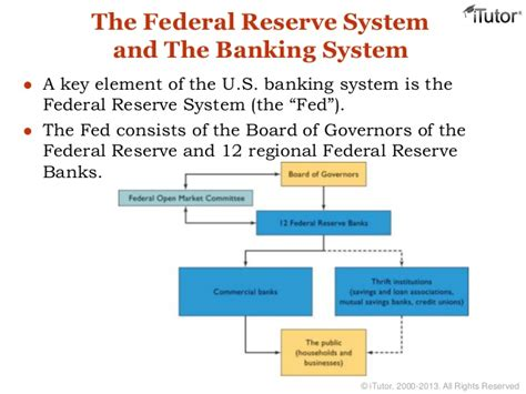 frb whats next federal reserve system money and banking