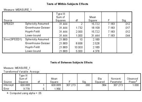 design effect variance effect size for analysis of variance anova psycho hawks