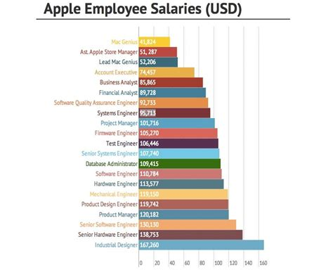 design engineer jobs usa which apple jobs pay the best