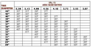 Jeep Xj Gear Ratio Chart Speedo Gears 5 Each Naxja Forums American