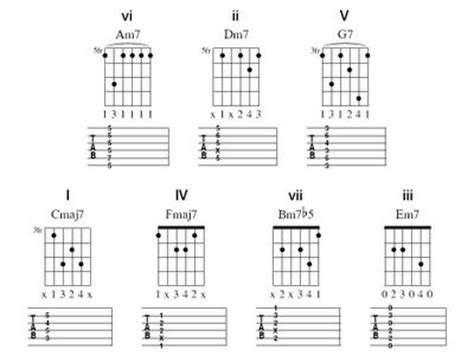 house music chord progressions 78 best images about guitar on pinterest slide guitar circles and keys