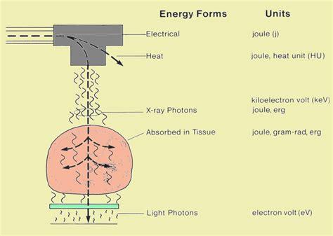 turn negative energy into positive energy 100 turn negative energy into positive energy