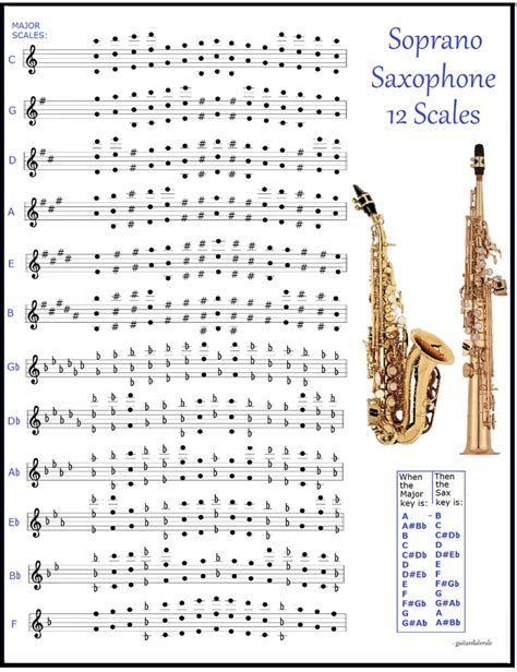 saxophone chart saxophone chart 12 scales for sax every note