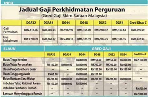 jadual tangga gaji baru sst polis pdrm dan tentera atm 2013 nizar tangga gaji baru 2012 sbpa pekeliling sbpa telah