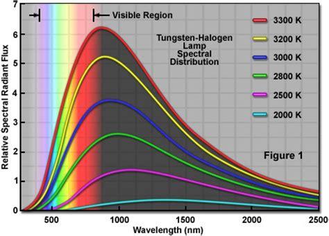 Tungsten Halogen L Wavelength Range zeiss microscopy cus xenon arc ls