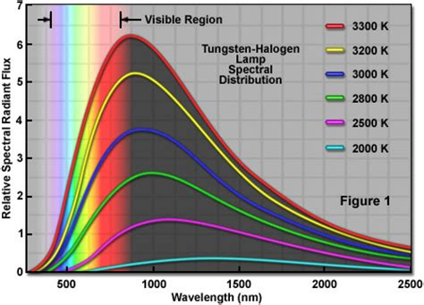 Tungsten L Wavelength Range zeiss microscopy cus xenon arc ls