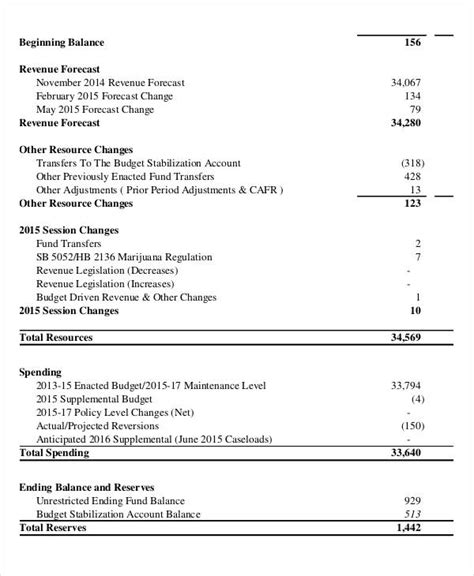 Operating Budget Template 8 Free Pdf Documents Download Free Premium Templates Simple Operating Budget Template