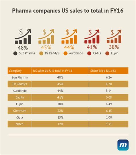 Pharmaceutical Mba Worth It by Sun Pharma Falls 7 Sector Pressure On Us Probe