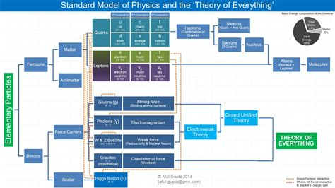 standard model flowchart theory of everything what is it all about m 233 taphysicien