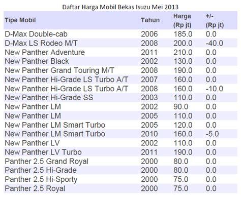 Bosch Aki Kering Honda New Crv 2 4 46b24ls Ns60lsstd Area Jakarta daftar harga mobil suzuki baru dan bekas terbaru autos post
