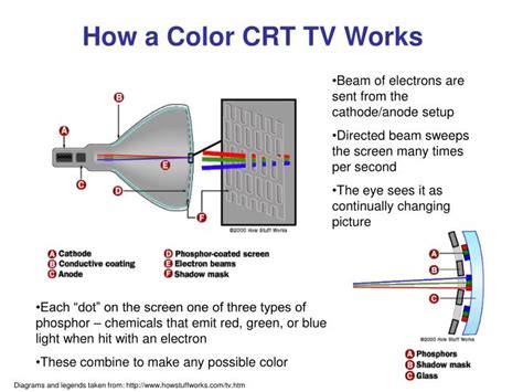 working of crt monitor with diagram ppt how a color crt tv works powerpoint presentation