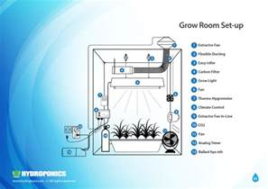 how to set up a room setting up the grow room the optimal environmental