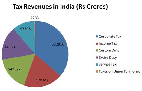 Collection From Various Taxes In India Bank Exams Today