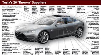 Electric Car Components List Tesla Suppliers List These 26 Companies Help Make A Model