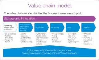 business value chain model pictures to pin on pinterest