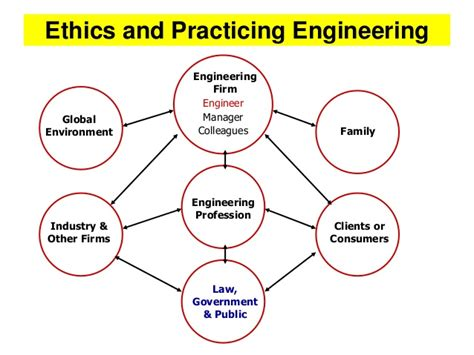 Engineering Ethics lec 05 enginering ethics