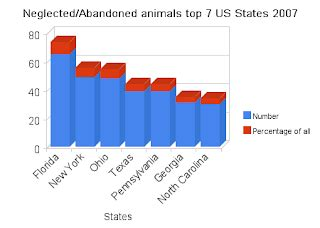 pin animal abuse statistics graph on pinterest animal cruelty statistics chart in 1900 s pictures to pin