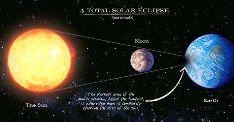 diagram of solar eclipse sun moon earth lunar eclipse diagram solar eclipse diagram