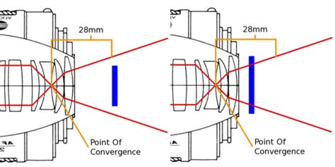 Cross Sectional Comparison by Understand Focal Length In 4 Easy Steps 187 Expert Photography