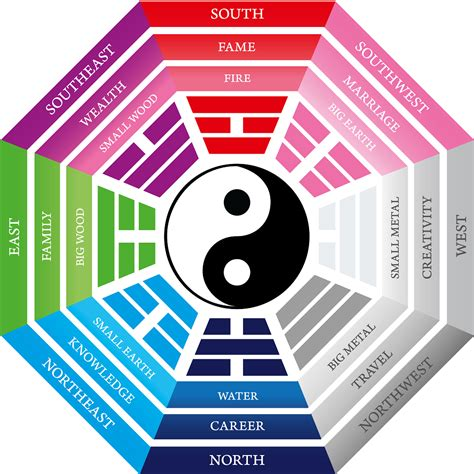 feng shway discover the feng shui bagua map the blog the blog