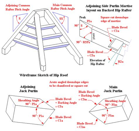 Hip Roof Framing Diagram Index Page And Links