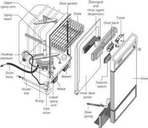 Dishwasher Not Working No Power Dishwasher Repair How To Repair Major Appliances