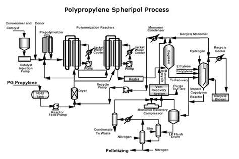 polypropylene process flow diagram table vacuum design diagram auto wiring diagram