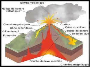 les volcans pr 233 sentations