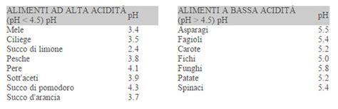 tabella ph degli alimenti il ph degli alimenti la strada meno battuta bosco