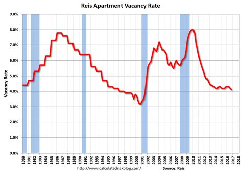 Lowest Apartment Vacancy Rates Investingchannel Reis Apartment Vacancy Rate Declined In