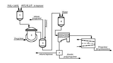 polypropylene process flow diagram polypropylene unit