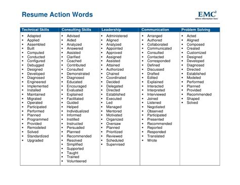 verbs for resume best template collection