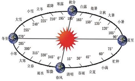 Dpo Buronan Dalam Lintasan Sejarah Islam Klasik 24 nama posisi matahari dalam kalender solar tionghoa tradisi dan budaya tionghoa