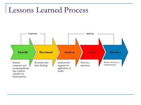 lessons learned powerpoint template capturing and applying lessons learned ppt