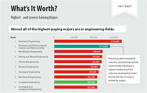 Highest Paying Mba 2015 by Is Your College Degree Still Worth The Investment In Today