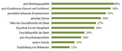 welche bank schweiz f 252 r welche bank entscheiden sich hypothekarkunden die