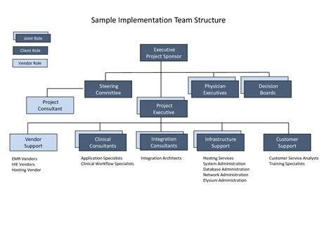 project team structure pictures to pin on pinterest