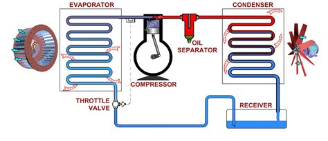 refrigeration principles and how a refrigeration system