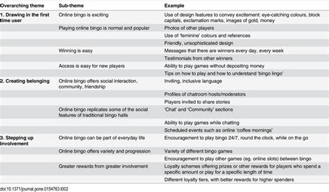 exles of themes qualitative research themes in the qualitative content analysis of online bingo