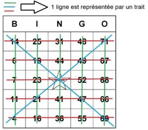 Grille De Bingo by Le Bingo Du Dimanche T4c Neerya