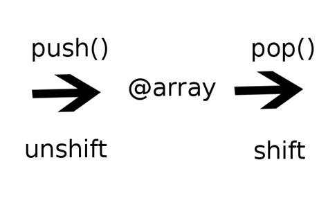 como buscar cadenas en python tutorial perl shift pop unshift y push tiempo de tux