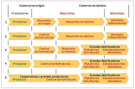 cadenas internacionales en ingles el sistema de comercializaci 243 n en origen de las frutas y