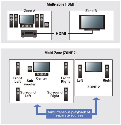 vsx    channel ci focused home theater receiver