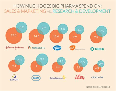 how much do companies spend on content marketing how much does big pharma spend on marketing and sales vs