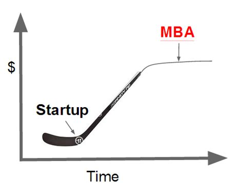 Standard Mba by Fraka6 No Free Lunch Why Mba Aren T Design For