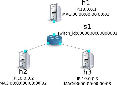 Router Ryu firewall ryubook 1 0 documentation