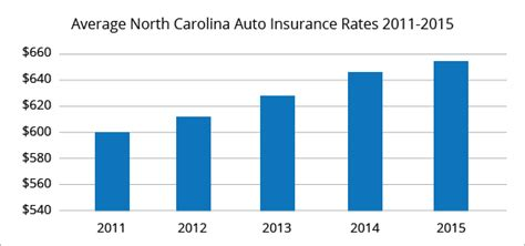 Best Car Insurance Rates in Charlotte, NC   QuoteWizard